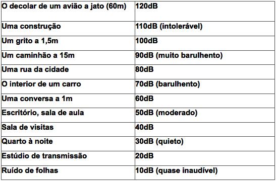 tabela comunicação acústica